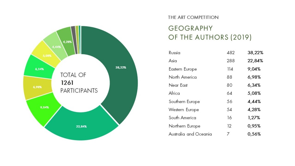GEOGRAPHY OF THE AUTHORS (2019) живопись.JPG