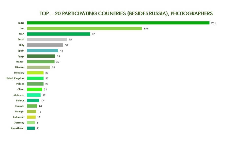 TOP – 20 PARTICIPATING COUNTRIES (BESIDES RUSSIA) PHOTOGRAPHERS.JPG